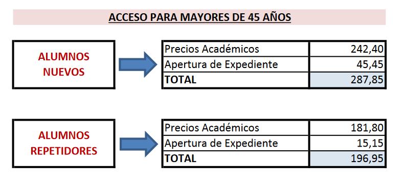 Estudiar una carrera a los 45, precio matrícula curso de acceso